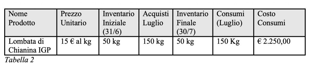 Food Cost Tabella 2