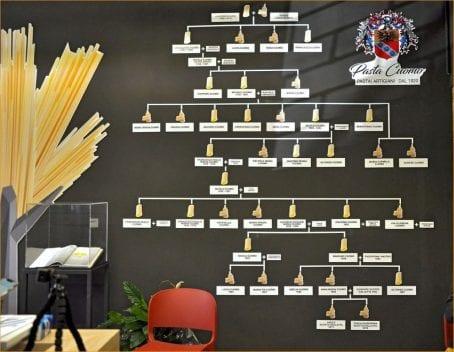 museo cuomo storia della pasta