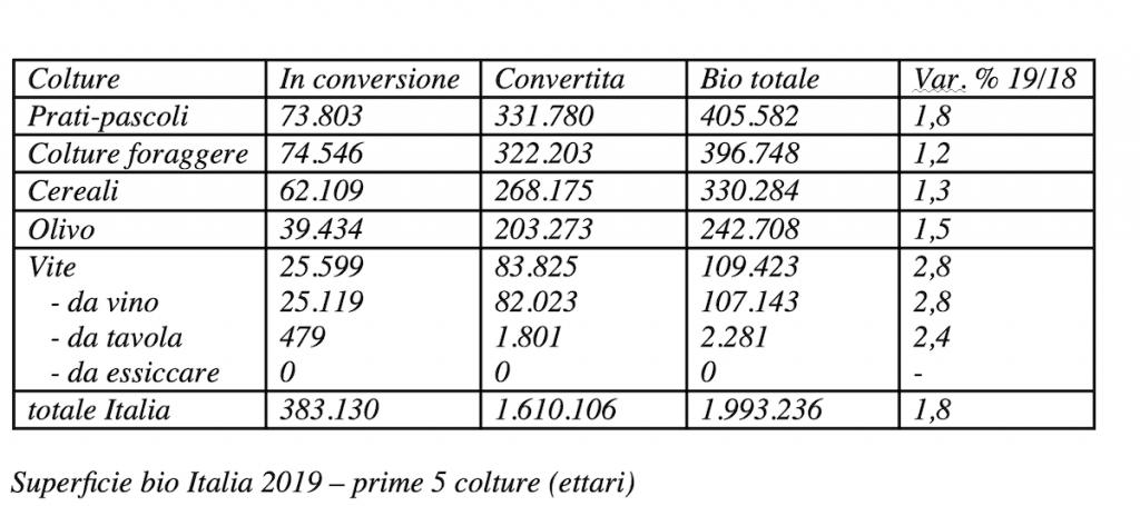 Superficie bio Italia 2019 – prime 5 colture