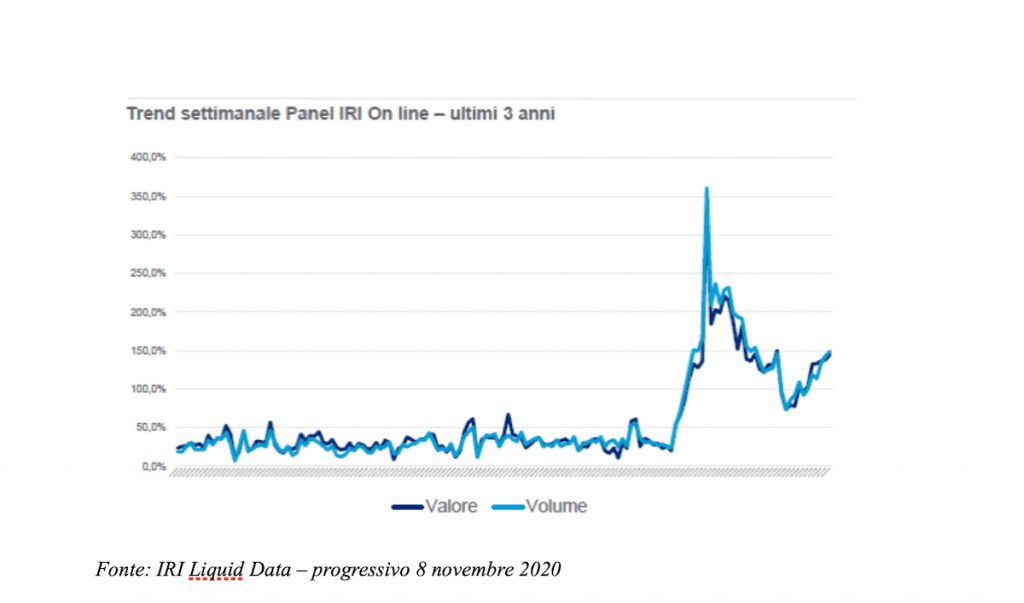 GRAFICO 4 - Trend vendite online del panel Iri – ultimi tre anni (volumi)