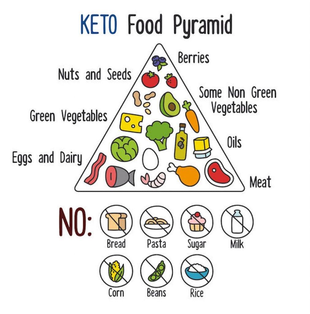la piramide alimentare per la cheto