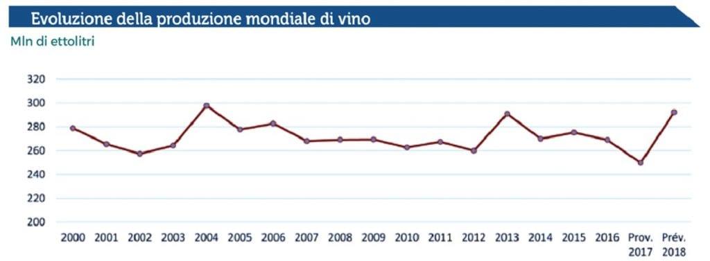 GRAFICO Evoluzione della produzione mondiale di vini