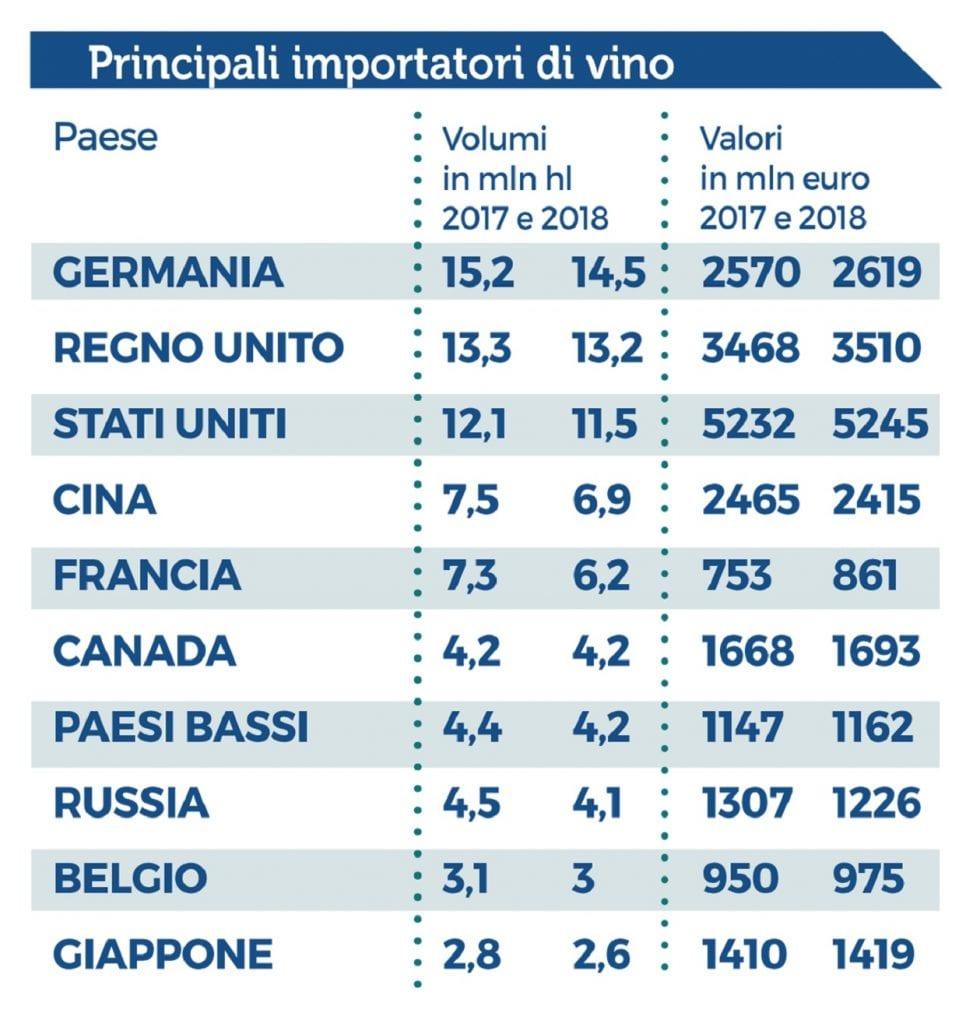 sui principali importatori di vino