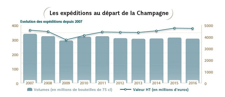 CHAMPAGNE - VENDITE MONDIALI 2007-2016