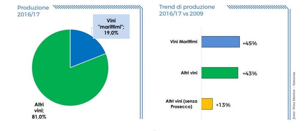 vini marittimi produzione e trend di produzione